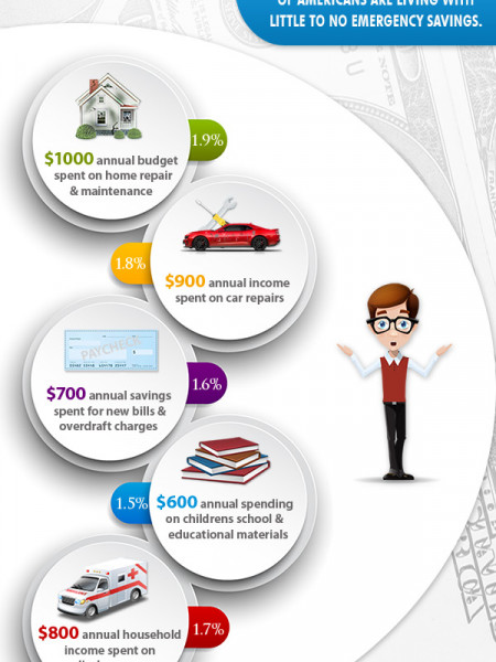 Payday Loans for Life's unexpected Expenses Infographic