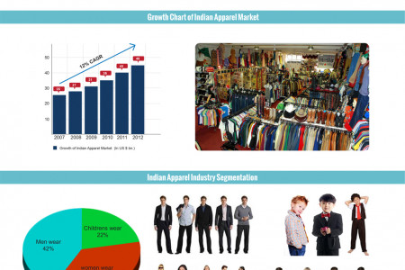 LifeStyle Indian Clothes Market Infographic