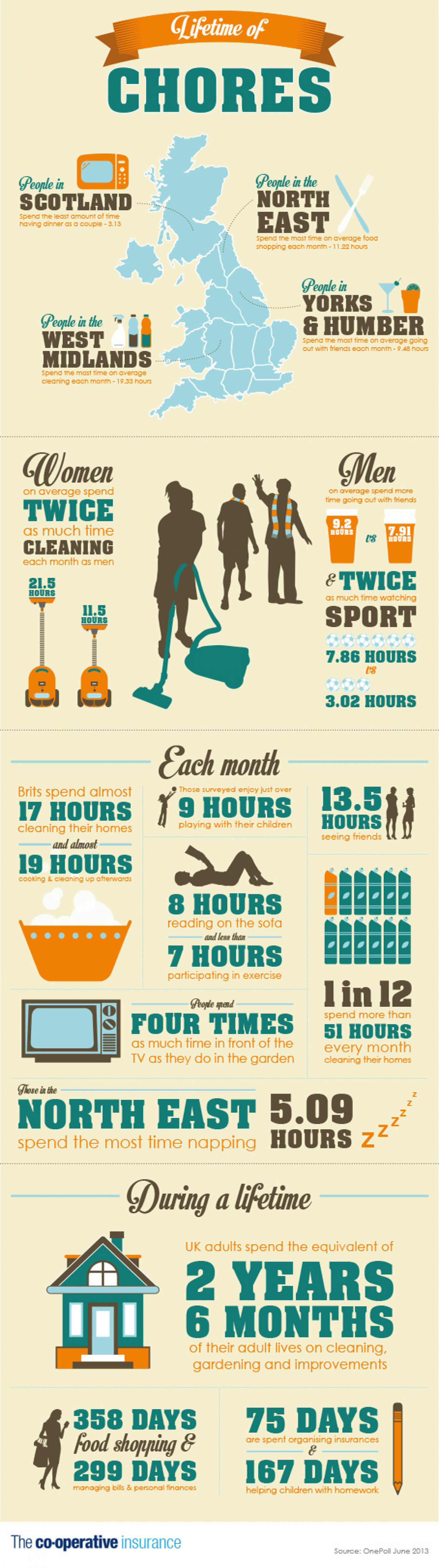 Lifetime of Chores Infographic