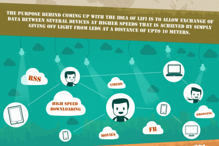 LiFi - For Speedier Data Transmission through Light Bulbs Infographic