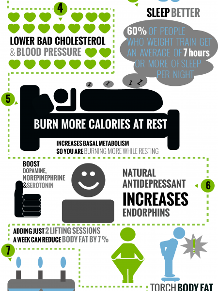 Lift: 10 Reasons to Strength Train Infographic