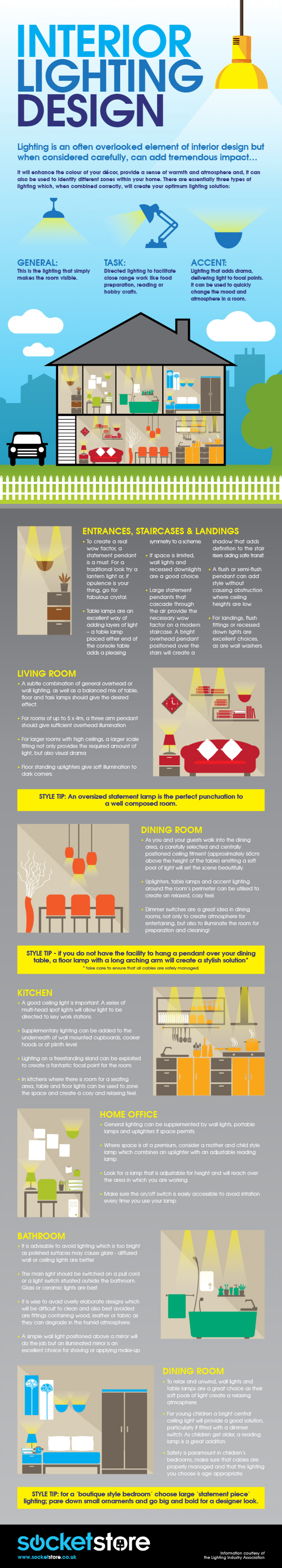 Interior Lighting Design Infographic