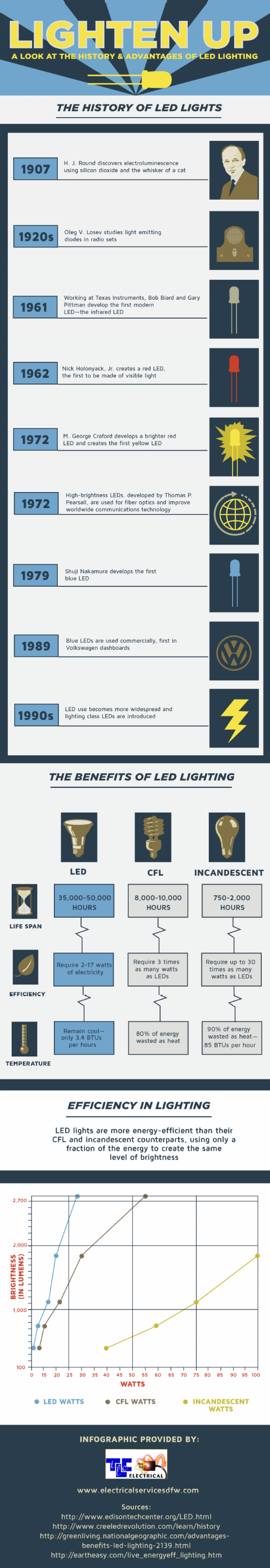 Lighten Up: A Look at the History and Advantages of LED Lighting Infographic