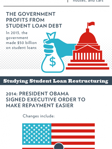 Lightening the Load for Student Loan Borrowers Infographic