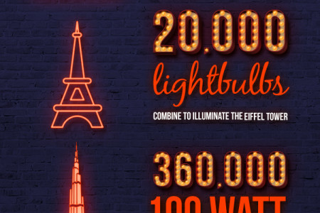 Lighting by Numbers! Illuminating the World's Brightest Monuments Infographic