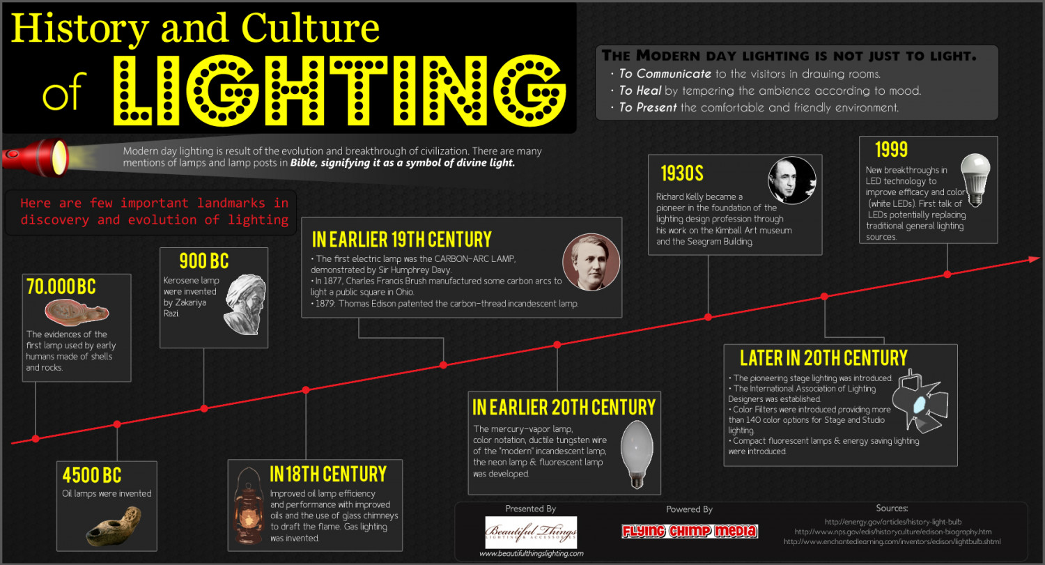 Lighting Historical Relevance Infographic
