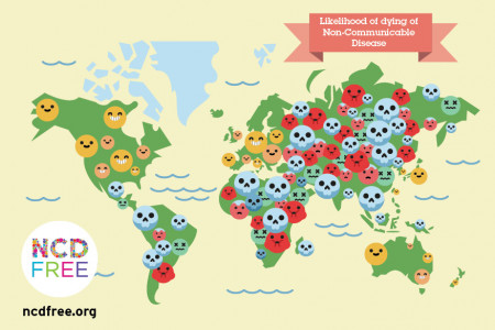 Likelihood of dying from a non-communicable disease Infographic