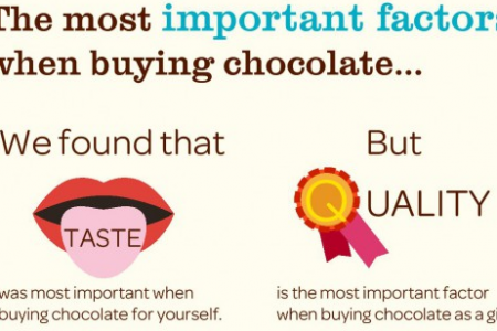 Lily O'Brien's Great Chocolate Survey: The Results! Infographic
