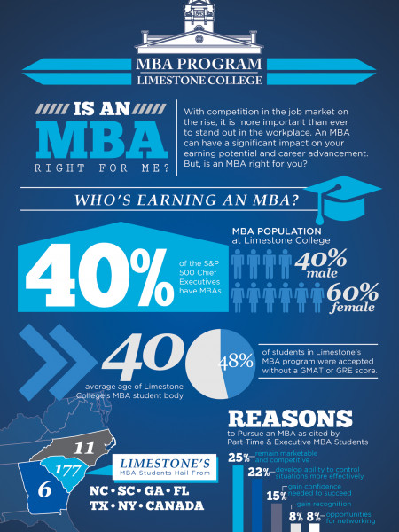 Limestone College MBA - Is an MBA right for me? Infographic