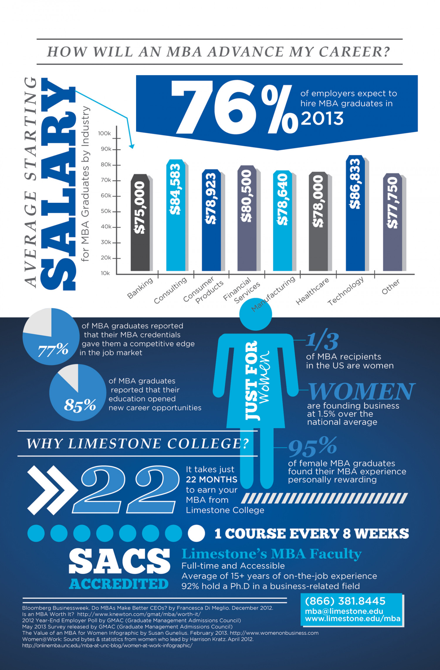 Limestone College MBA - Salary Increase Statistics Infographic
