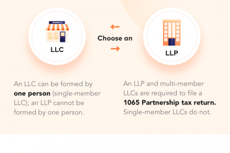 Limited Liability Company (LLC) vs. Limited Liability Partnership (LLP) Infographic
