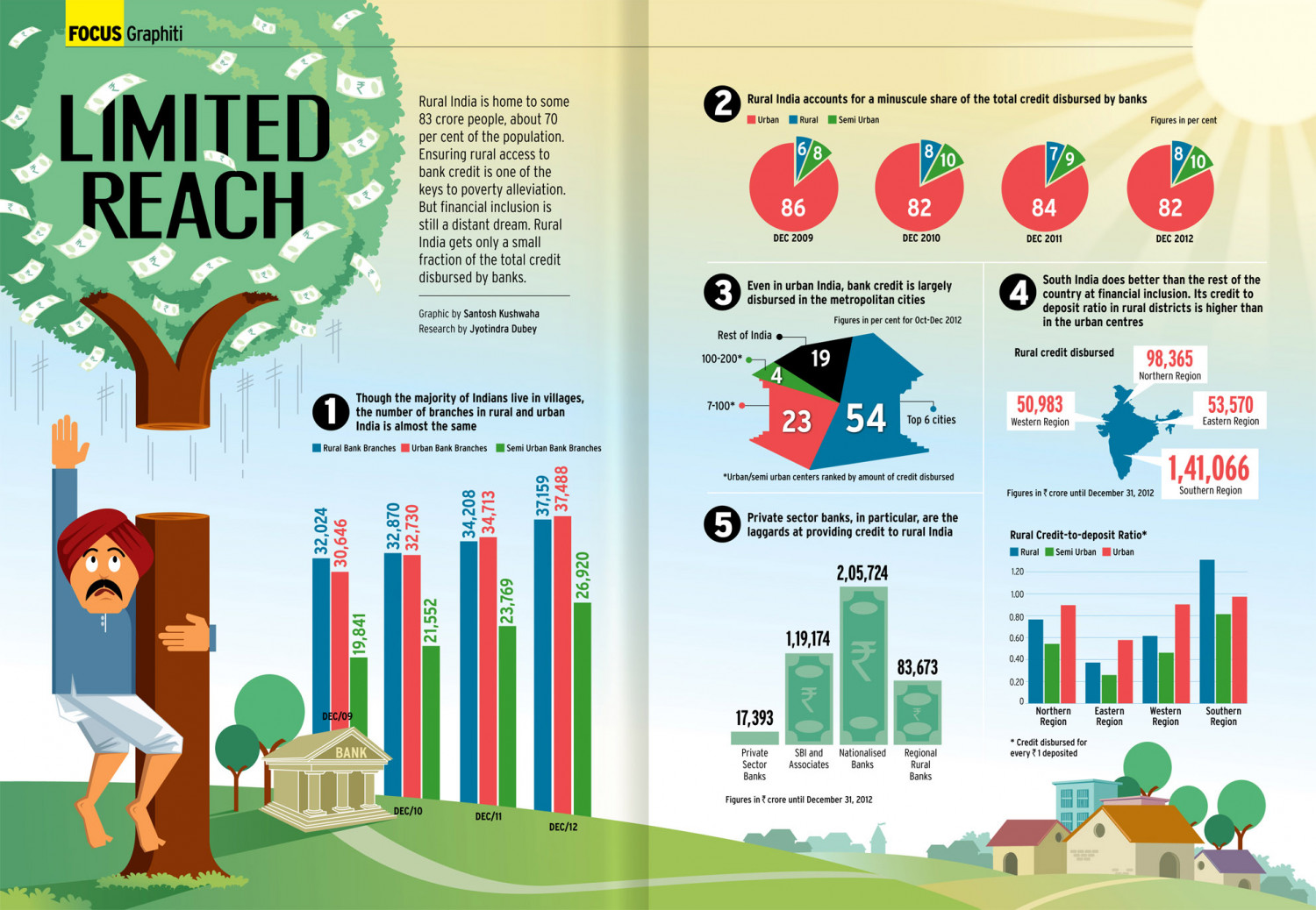 Limited Reach Infographic