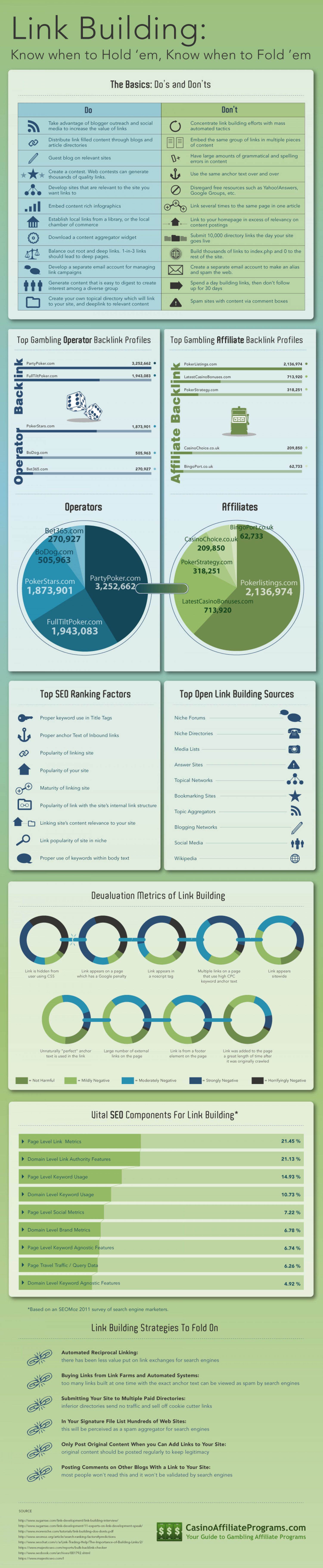 Link Building: Know When to Hold'em, and Know When to Fold'em Infographic