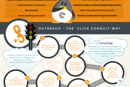 Link Building Through Outreach Infographic