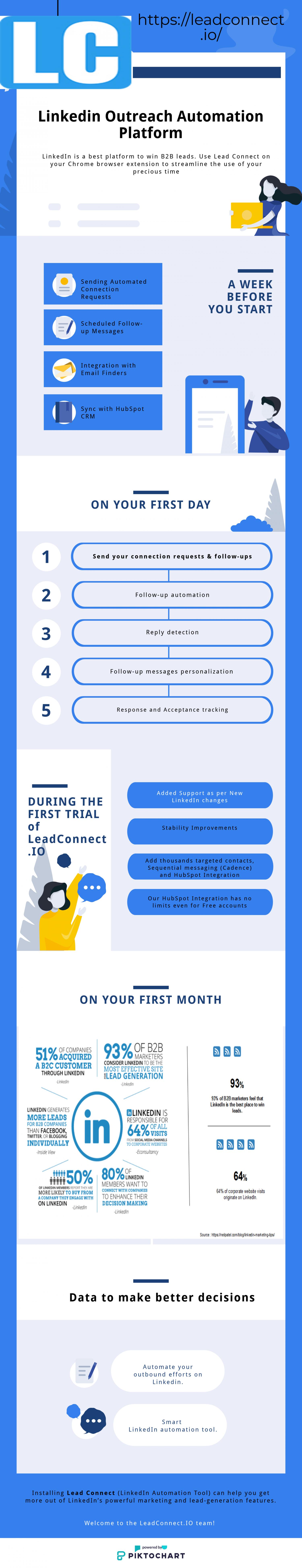Linkedin Automation Tool - LeadConnect Infographic