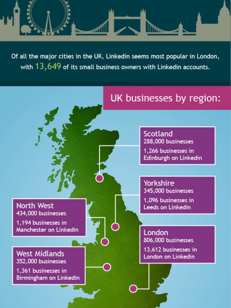 LinkedIn for Small Businesses in the UK Infographic