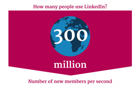 LinkedIn for Solicitors - Building Your Business Network Online Infographic