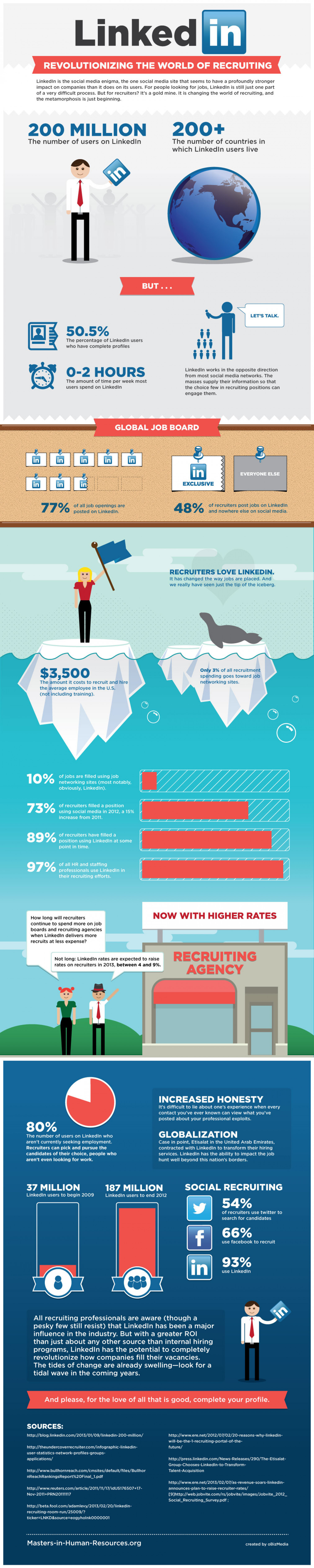LinkedIn: Revolutionizing The World of Recruiting Infographic