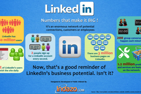 LinkedIn Statistics Brands Should Know Infographic