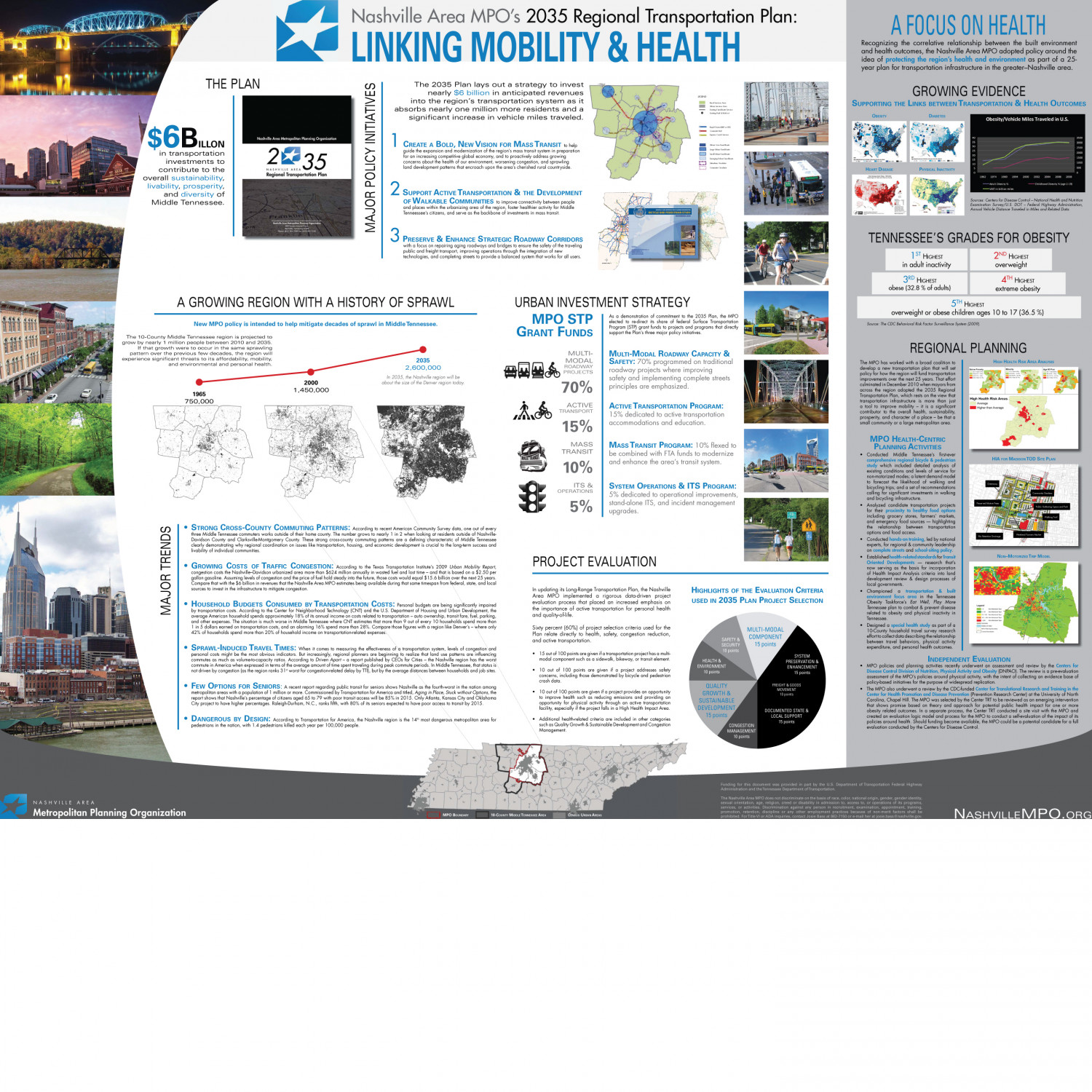 Linking Mobility & Health Infographic