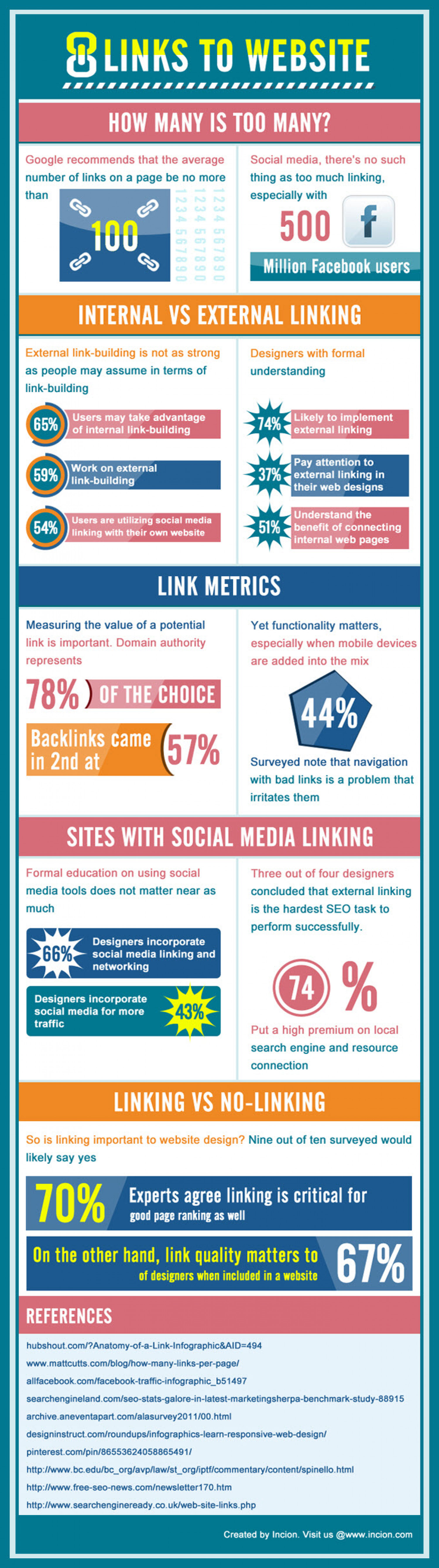 Links to Website  Infographic