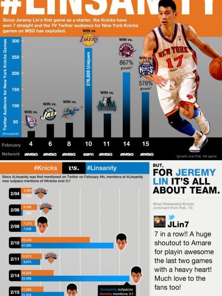#Linsanity Infographic