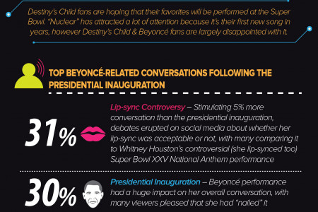Lip Syncing Not Knocking Luster Off Beyonce Halftime Show Infographic