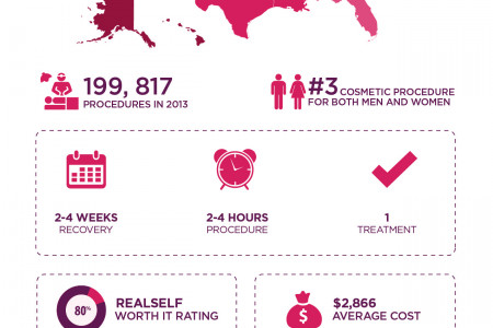 Liposuction By The Numbers Infographic
