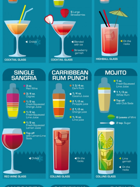 Mixed drinks infographics for List of alcoholic mixed drinks