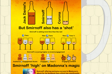 Liquor brands - brand equity on social media Infographic