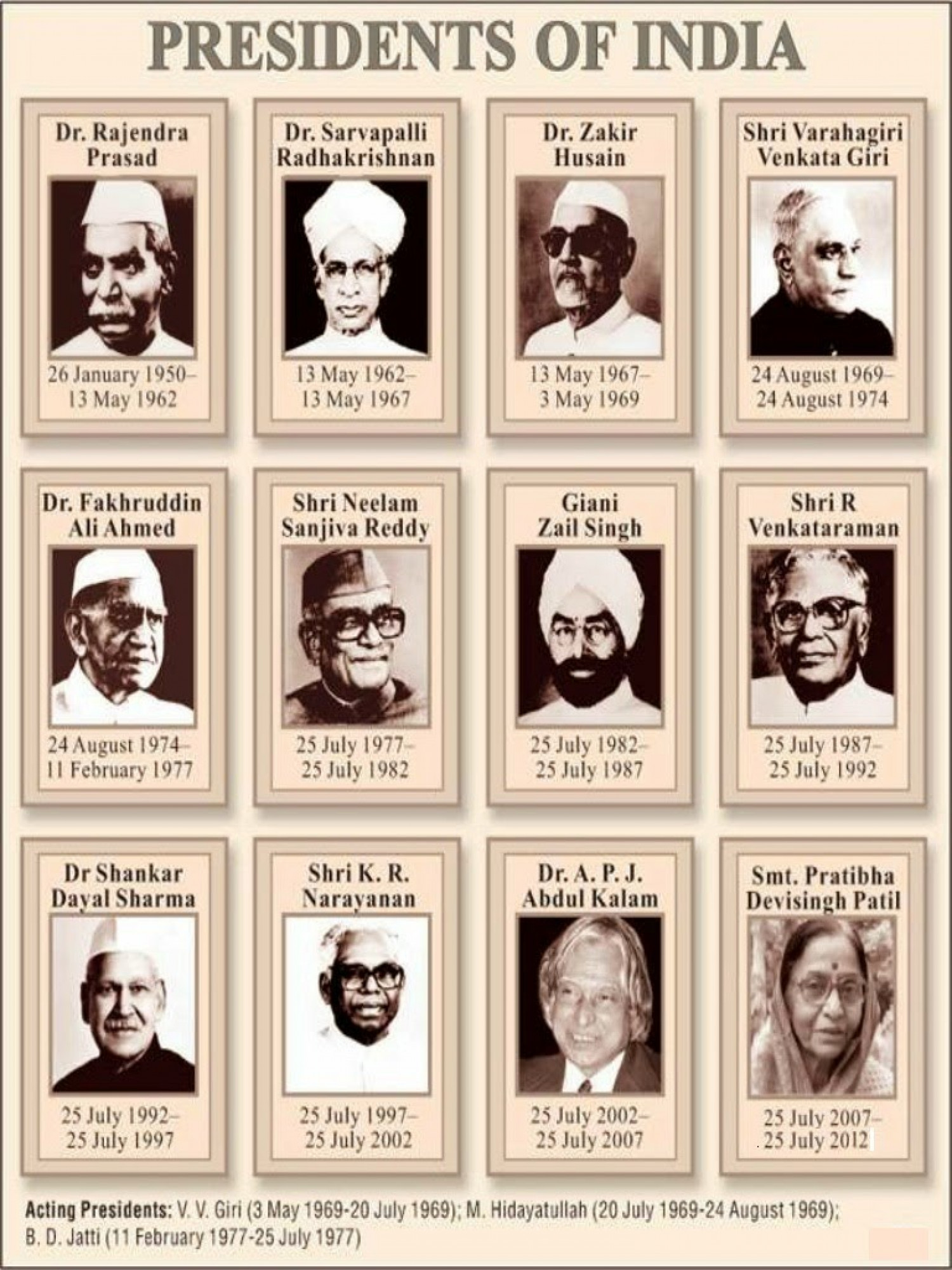 List of presidents of india pdf download