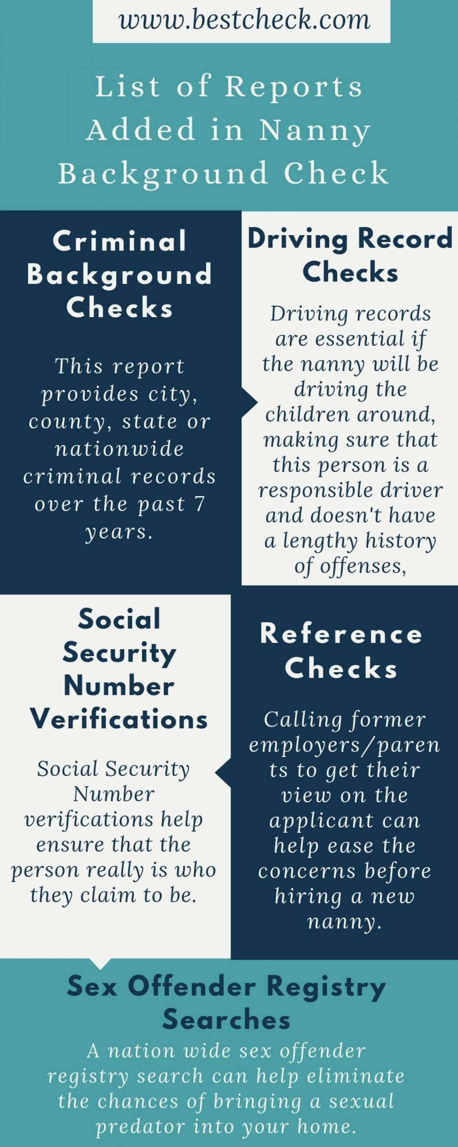 List of Reports Added in Nanny Background Check - BestCheck Infographic