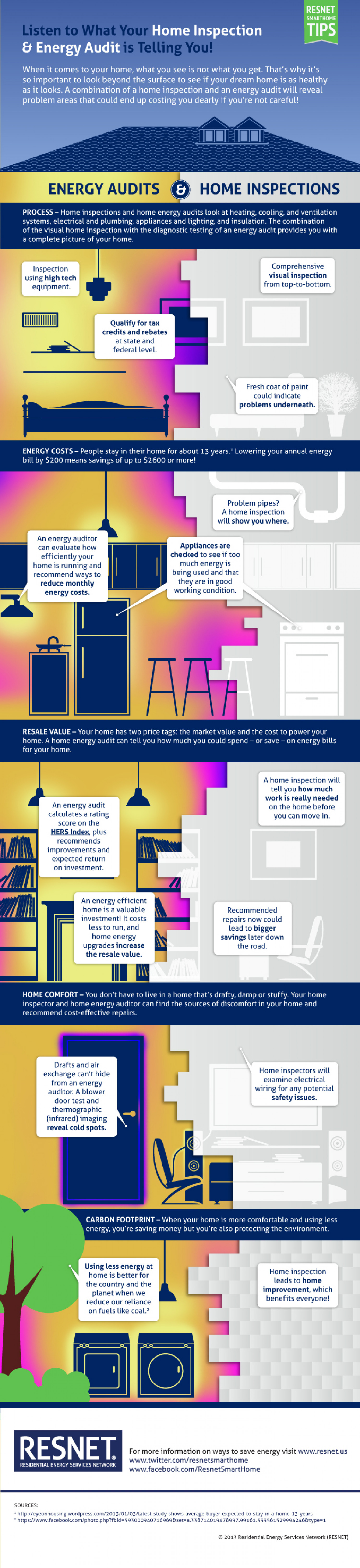 Listen to What Your Home Inspection & Energy Audit is Telling You! Infographic