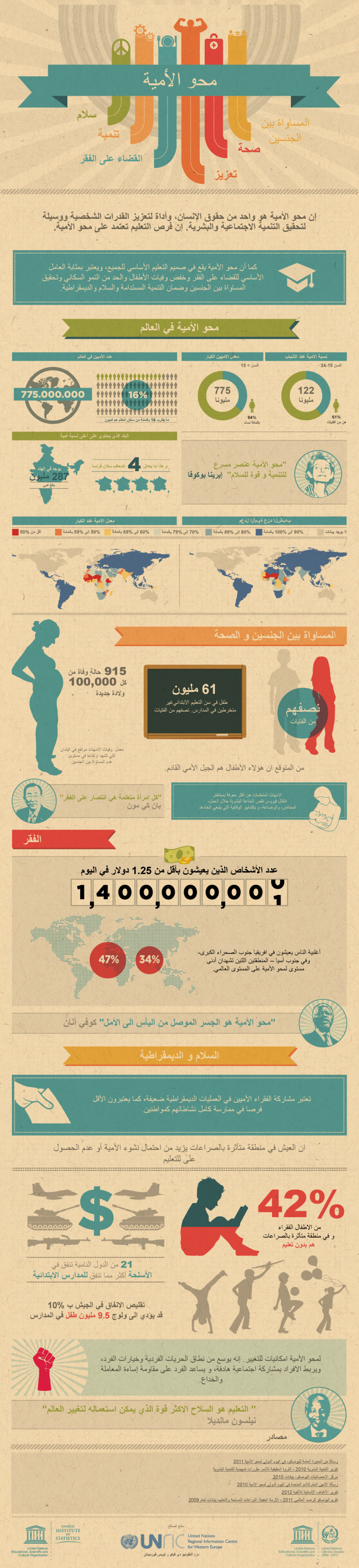 Literacy Arabic Infographic
