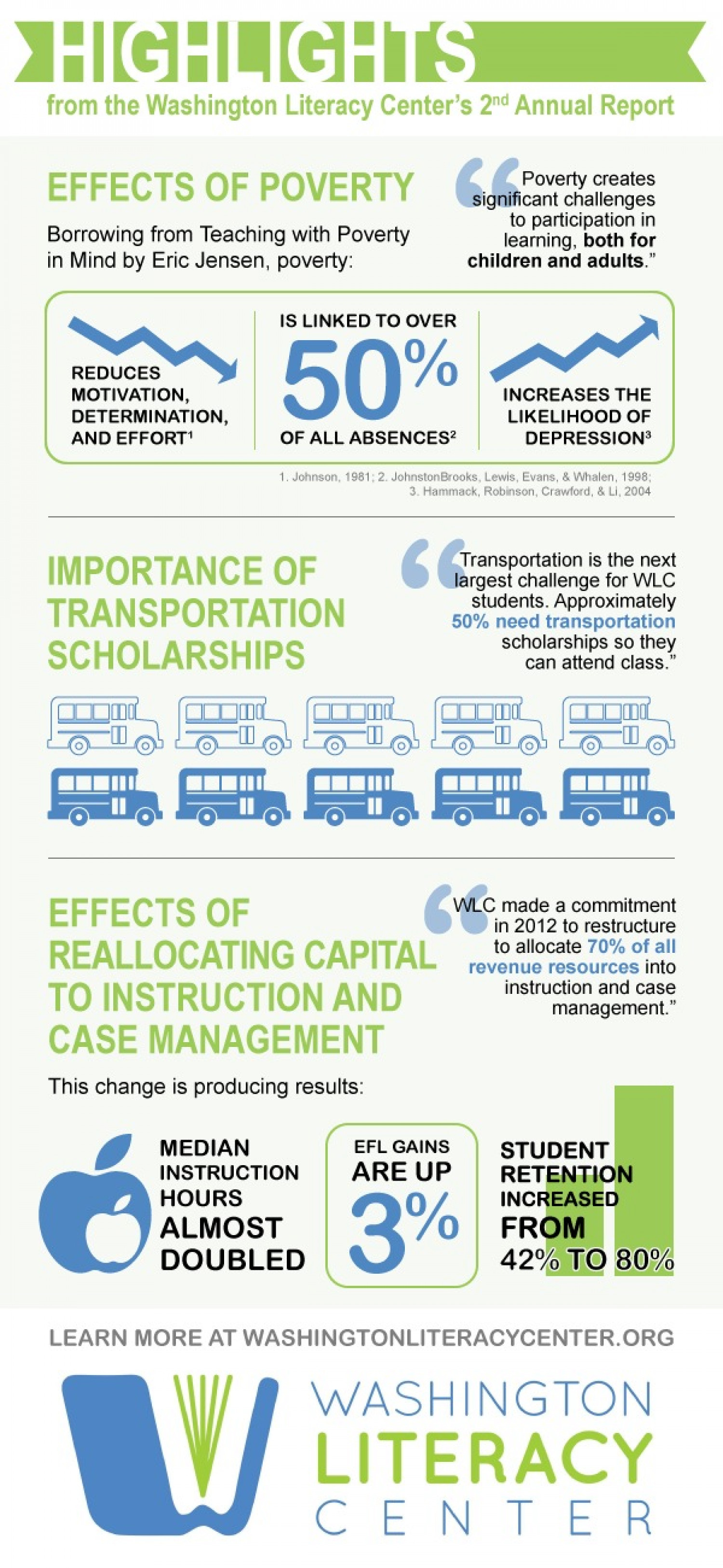 Highlights from the Washington Literacy Center's 2nd Annual Report Infographic