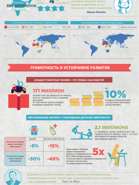 Literacy Sustainable Development RU Infographic