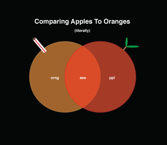 Literally Comparing Apples and Oranges