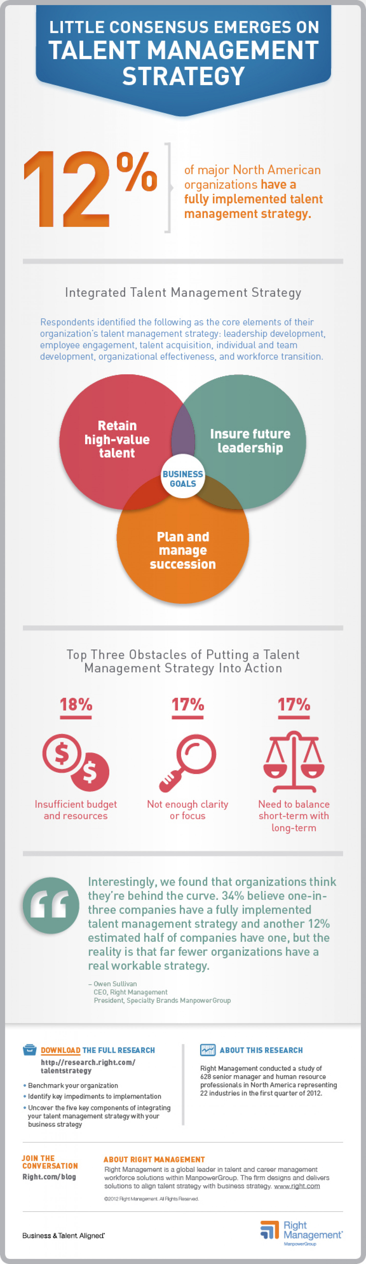 Little Consnsus Emerges on Talent Management Strategy Infographic