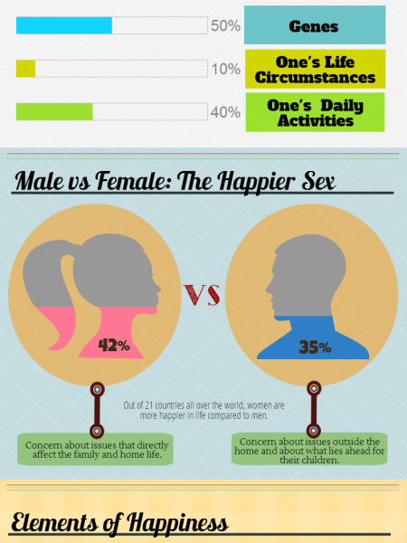 Little Known Facts About Happiness Infographic
