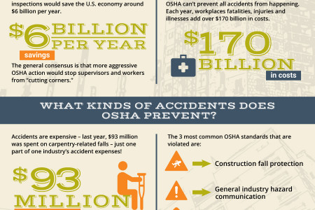 LITTLE OSHA MISTAKES THAN CAN COST YOU MILLIONS Infographic