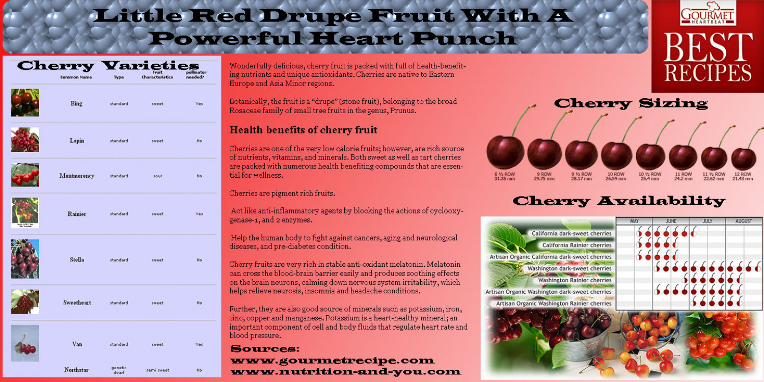 Little Red Drupe Fruit With A  Powerful Heart Punch Infographic