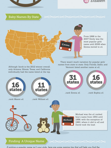 Baby Names of America Infographic