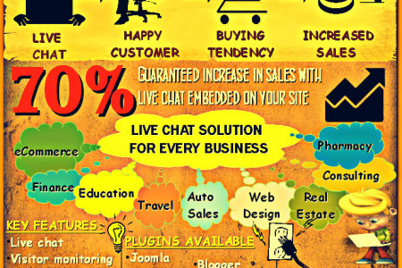 Live chat solution for online business Infographic