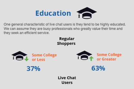 Live Chat Widget User Demographics Infographic