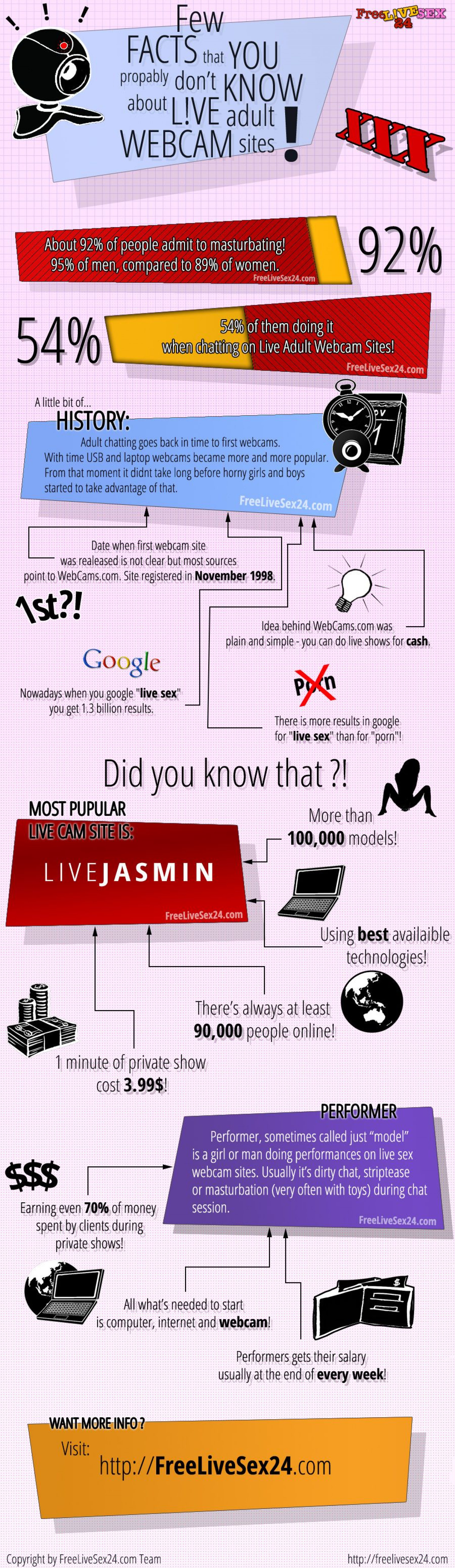 Live Sex FACTS! Infographic