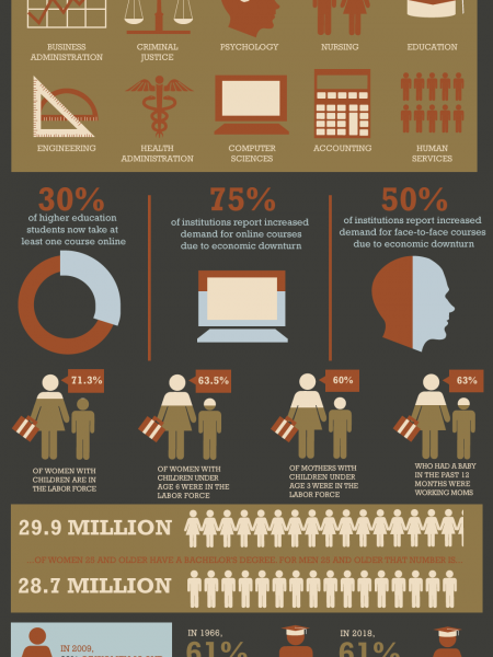 Live, Work, And Study: Getting A Degree With A Busy Schedule Infographic