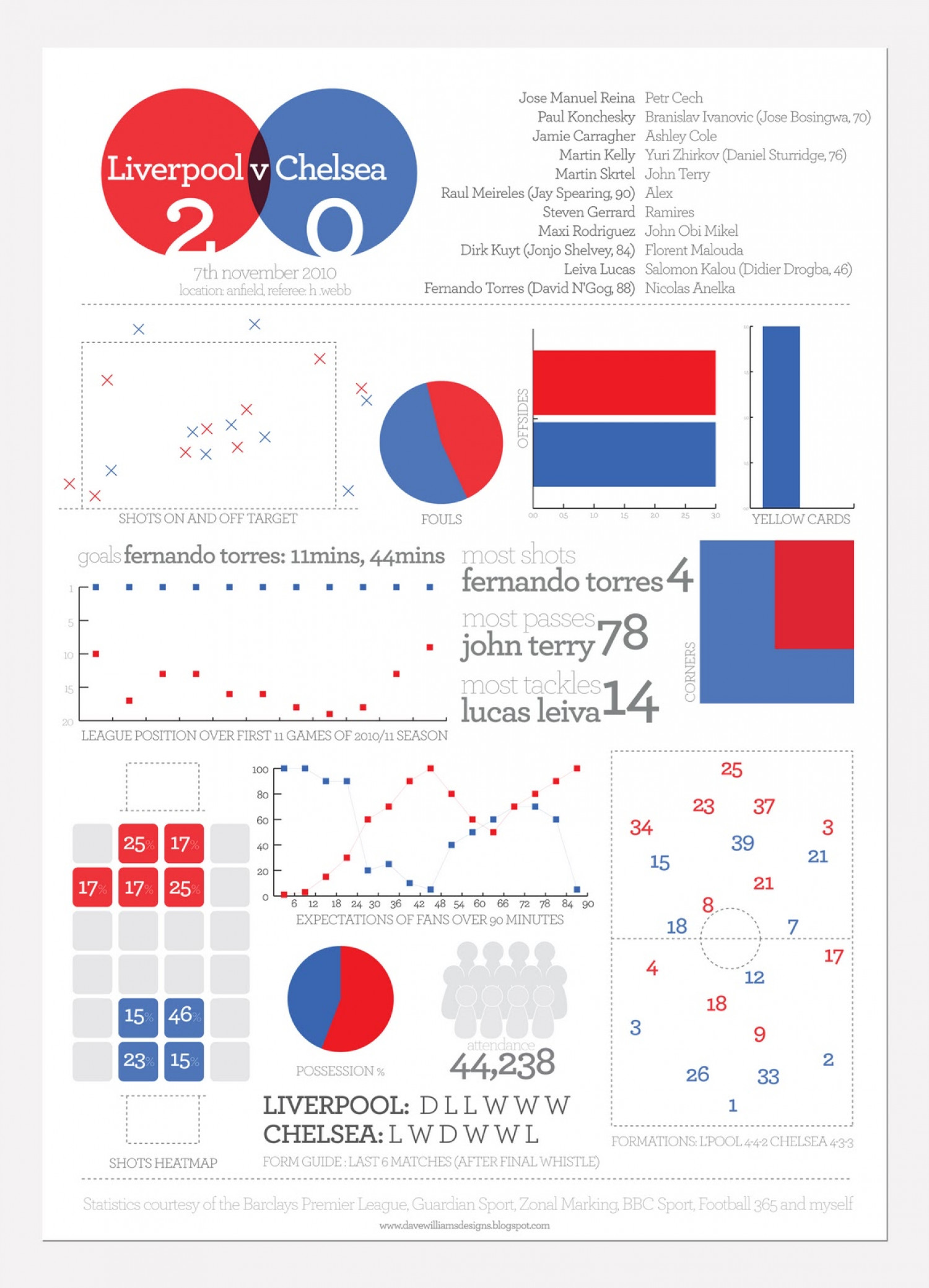 Liverpool v Chelsea Infographic Infographic