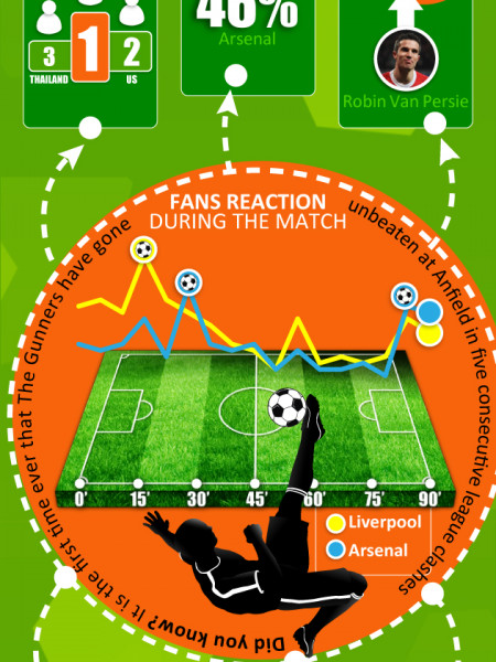 Liverpool vs Arsenal Infographic