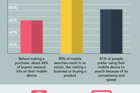 Living In a Mobile World: Search Stats Infographic