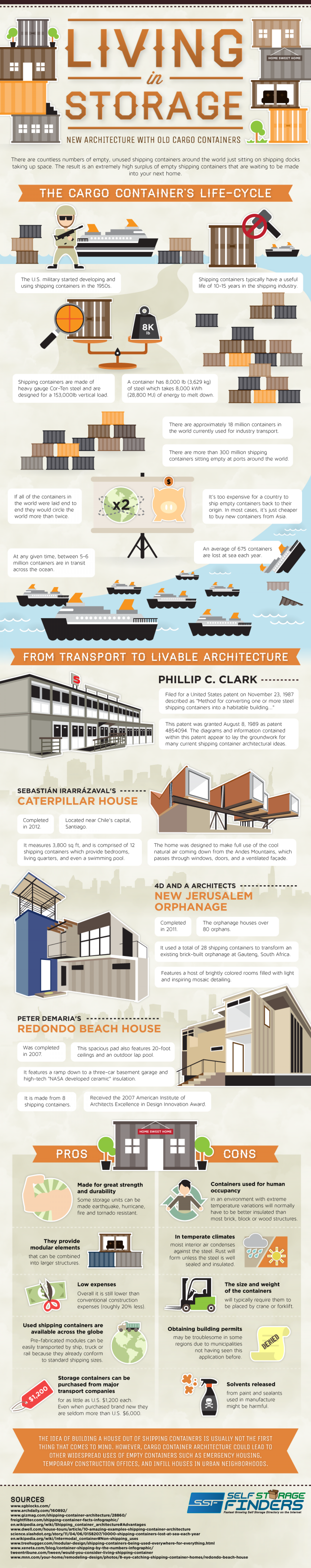 Living in Storage Containers Infographic
